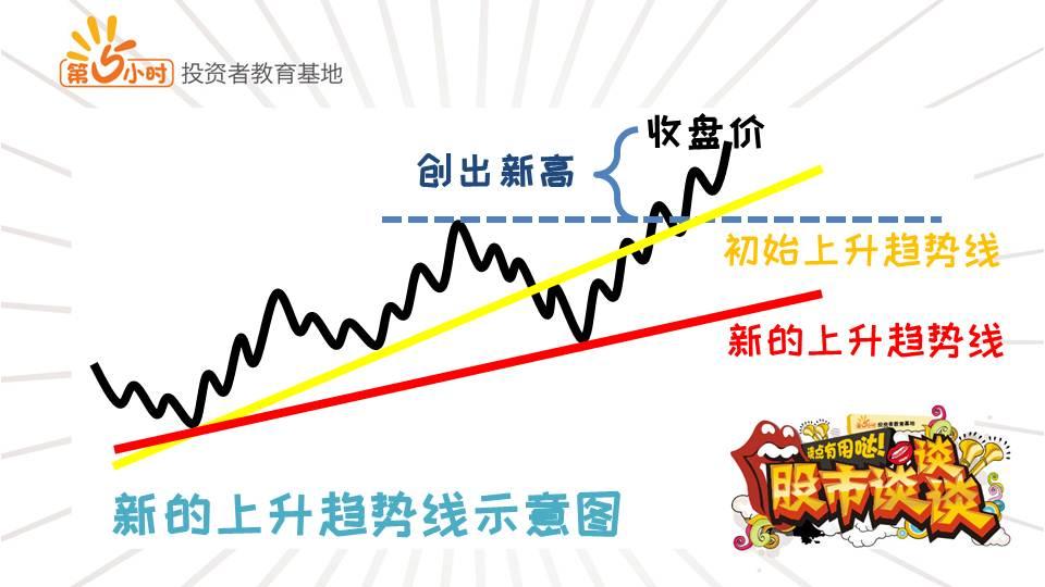 新的上升趋势线示意图.jpg