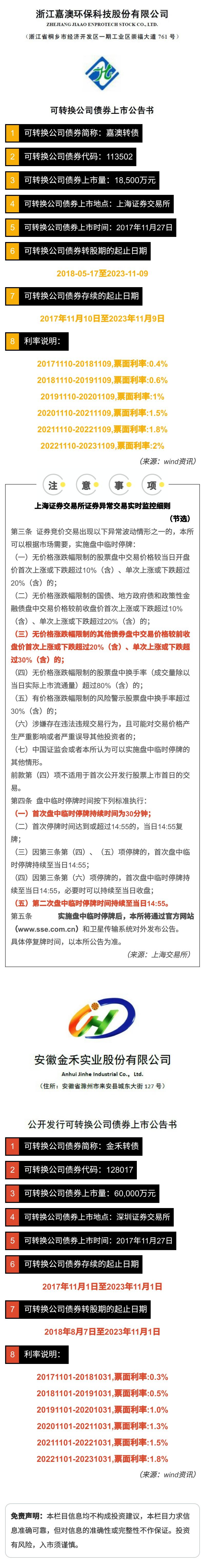 【新债上市】嘉澳转债、金禾转债上市公告.jpg