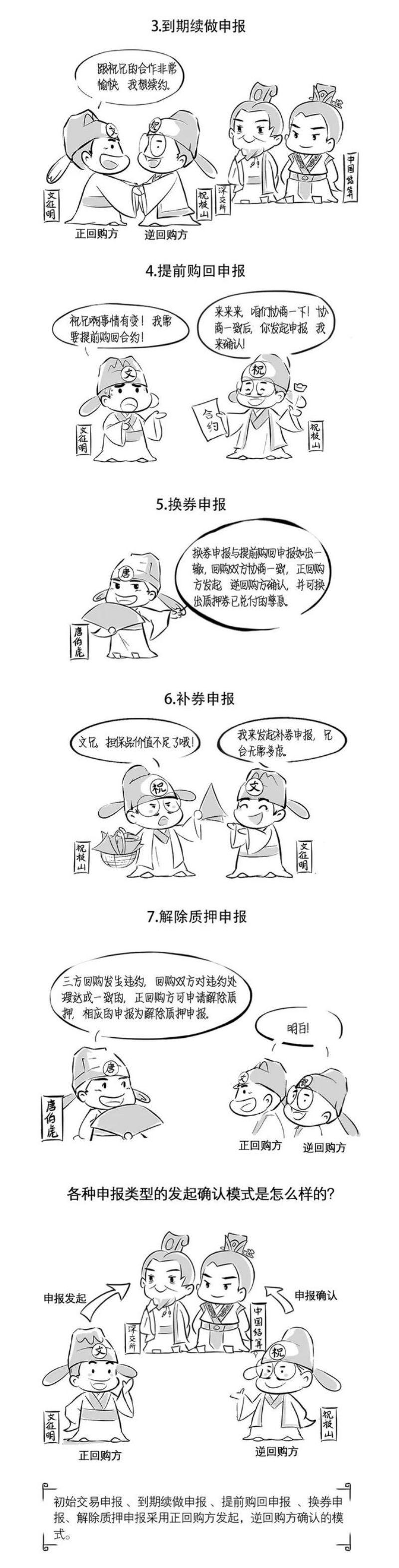 """""""深""""知新规系列之三方回购(下篇)4.jpg"""