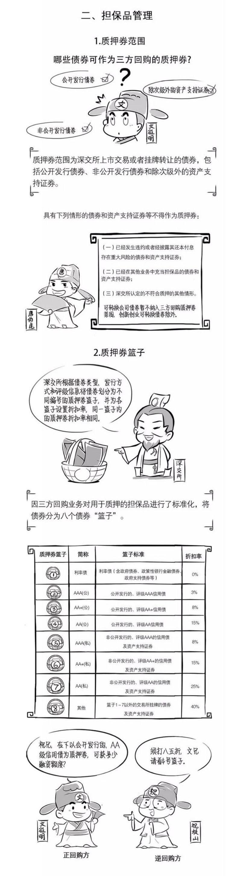 """""""深""""知新规系列之三方回购(下篇)2.jpg"""